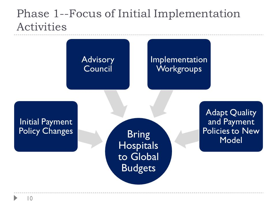 10 Phase 1--Focus of Initial Implementation Activities Bring Hospitals to Global Budgets Initial Payment Policy Changes Advisory Council Implementatio