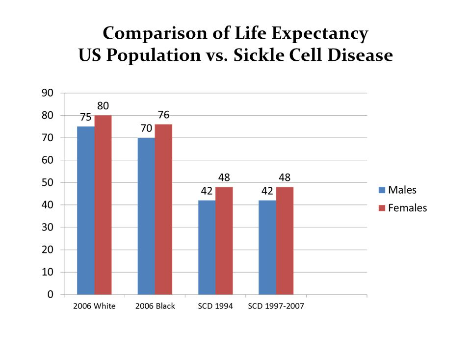 Comparison of Life Expectancy US Population vs. Sickle Cell Disease