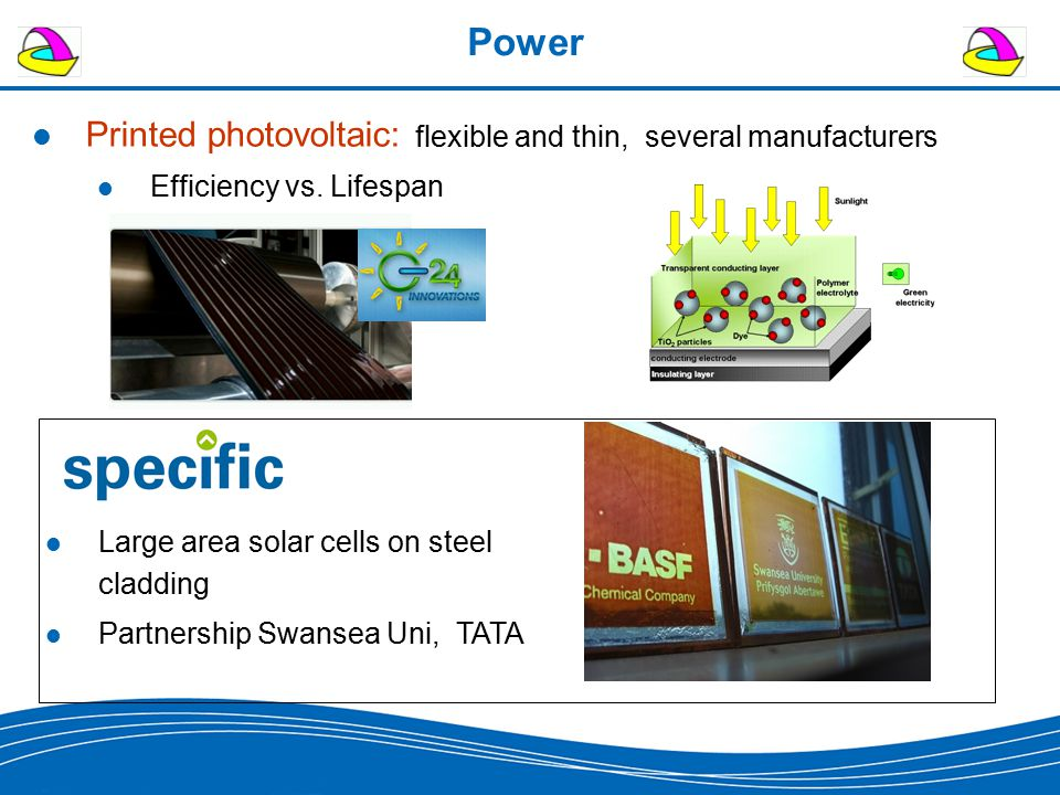 Power Printed photovoltaic: flexible and thin, several manufacturers Efficiency vs. Lifespan Large area solar cells on steel cladding Partnership Swan