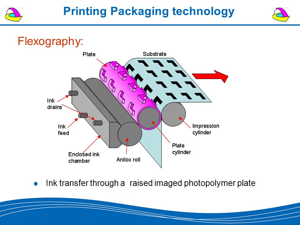 Printing Packaging technology Flexography: Ink transfer through a raised imaged photopolymer plate
