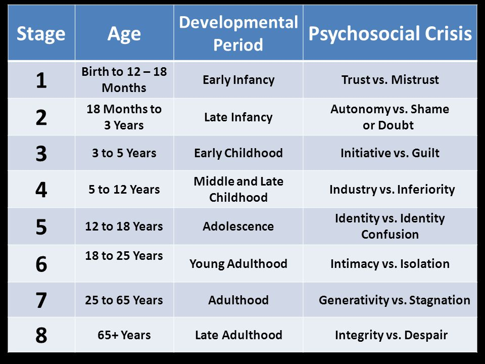 StageAge Developmental Period Psychosocial Crisis 1 Birth to 12 – 18 Months Early InfancyTrust vs.