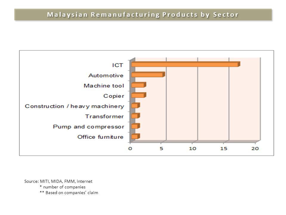 Malaysian Remanufacturing Products by Sector Source: MITI, MIDA, FMM, internet * number of companies ** Based on companies' claim