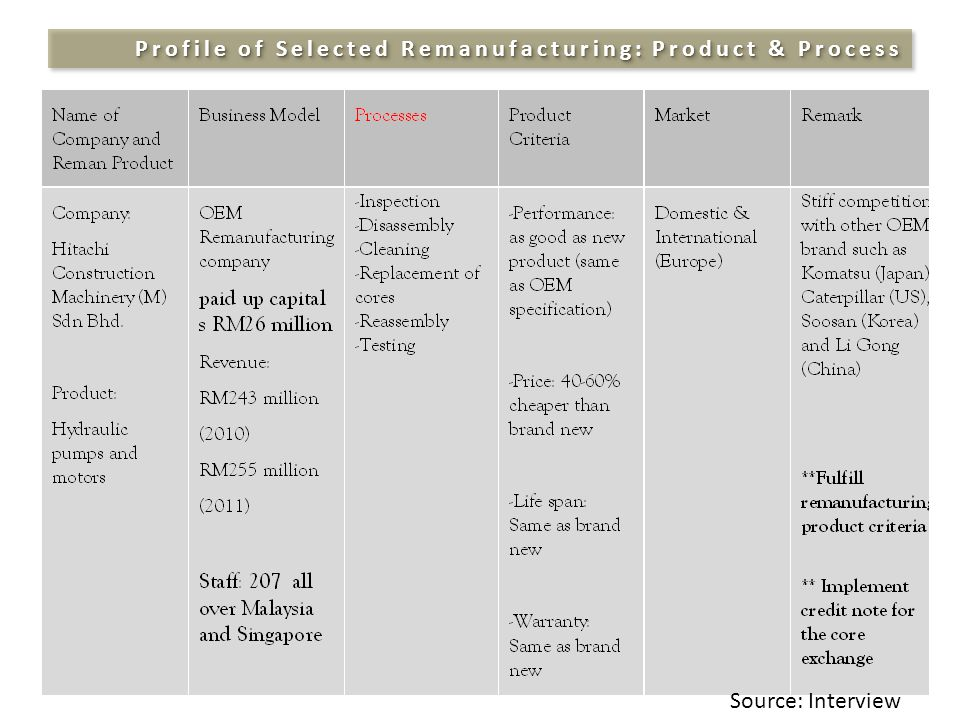 Profile of Selected Remanufacturing: Product & Process Source: Interview