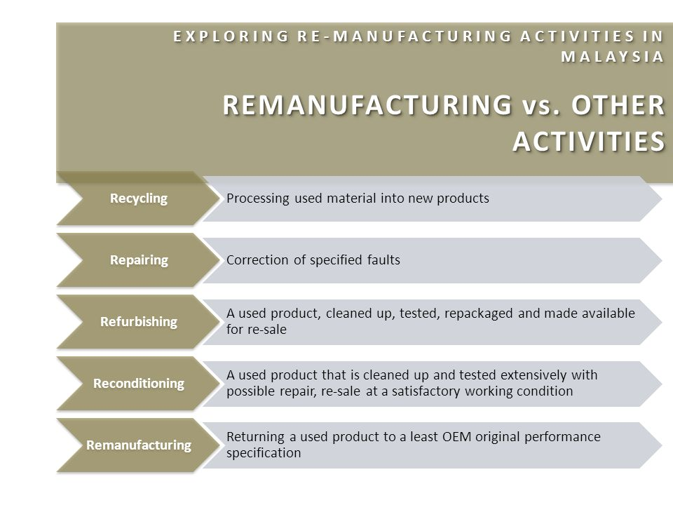 EXPLORING RE-MANUFACTURING ACTIVITIES IN MALAYSIA REMANUFACTURING vs.