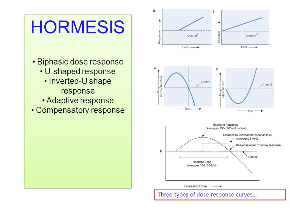 Three types of dose response curves… HORMESIS Biphasic dose response U-shaped response Inverted-U shape response Adaptive response Compensatory response HORMESIS Biphasic dose response U-shaped response Inverted-U shape response Adaptive response Compensatory response