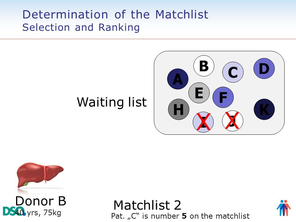 """A H J E I D F C B Waiting list Donor B 40 yrs, 75kg K X X Matchlist 2 Pat. """"C"""" is number 5 on the matchlist Determination of the Matchlist Selection a"""