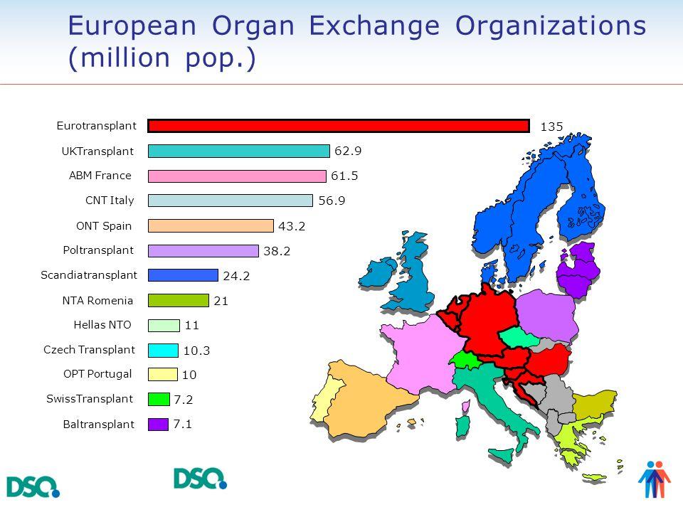 European Organ Exchange Organizations (million pop.). 7.1 7.2 10 10.3 11 21 24.2 38.2 43.2 56.9 61.5 62.9 135 Baltransplant SwissTransplant OPT Portug