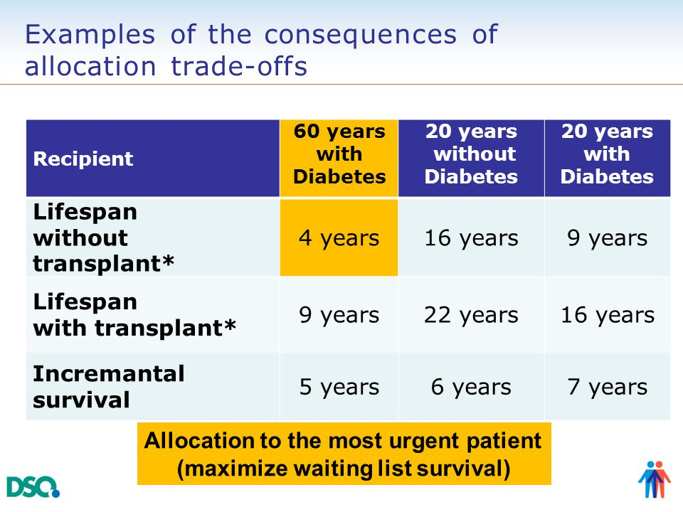 Examples of the consequences of allocation trade-offs Recipient 60 years with Diabetes 20 years without Diabetes 20 years with Diabetes Lifespan without transplant* 4 years16 years9 years Lifespan with transplant* 9 years22 years16 years Incremantal survival 5 years6 years7 years * Median survival for this specific patient group (US data) Allocation to the most urgent patient (maximize waiting list survival)