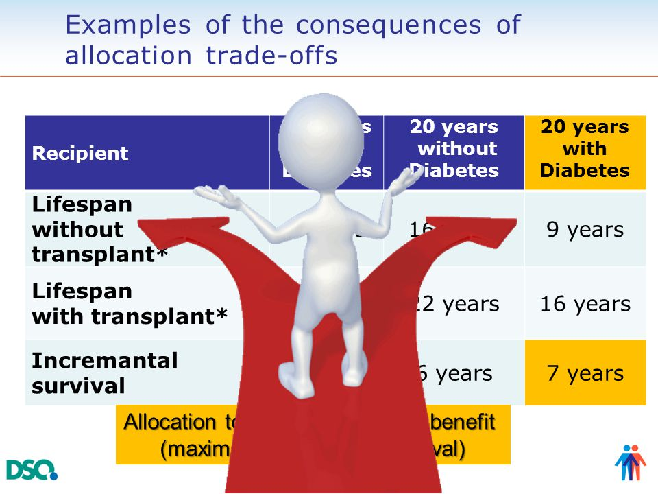 Examples of the consequences of allocation trade-offs Recipient 60 years with Diabetes 20 years without Diabetes 20 years with Diabetes Lifespan witho