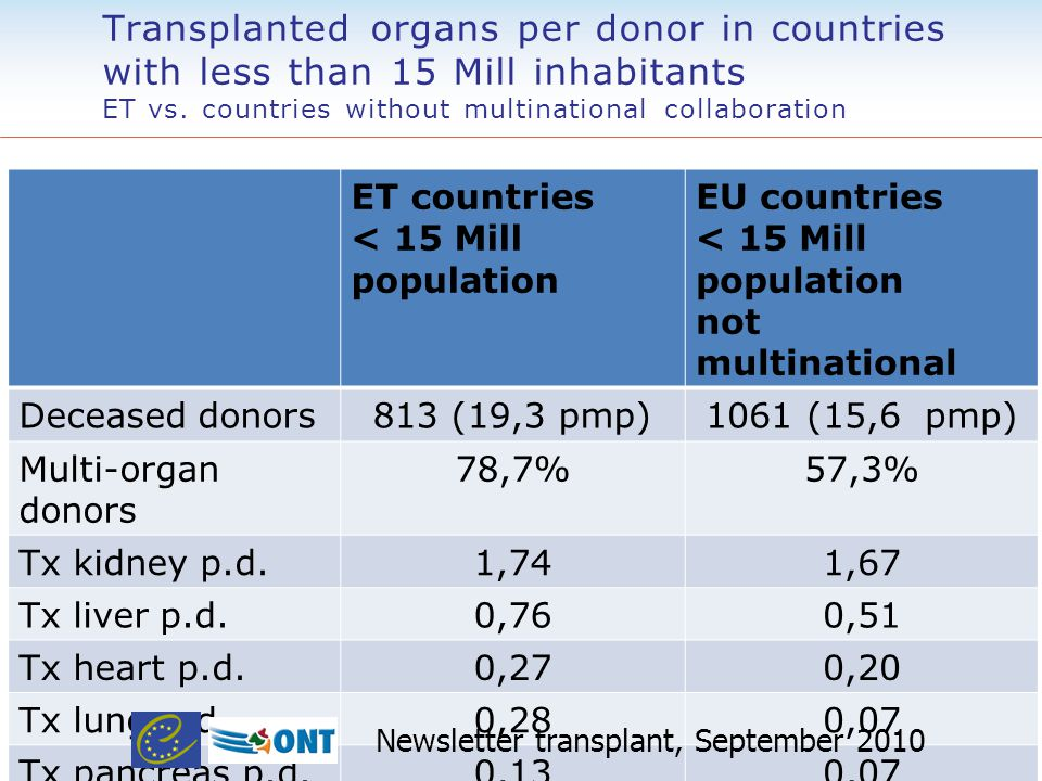 Transplanted organs per donor in countries with less than 15 Mill inhabitants ET vs.