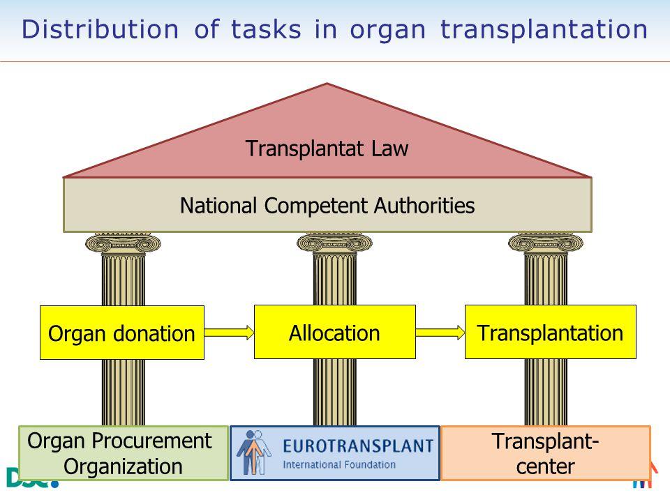 Organ Procurement Organization Transplant- center National Competent Authorities Transplantat Law Organ donation Allocation Transplantation Distributi