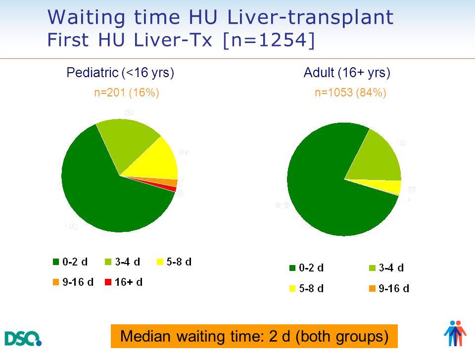 n=201 (16%)n=1053 (84%) Waiting time HU Liver-transplant First HU Liver-Tx [n=1254] Pediatric (<16 yrs) Adult (16+ yrs) Median waiting time: 2 d (both