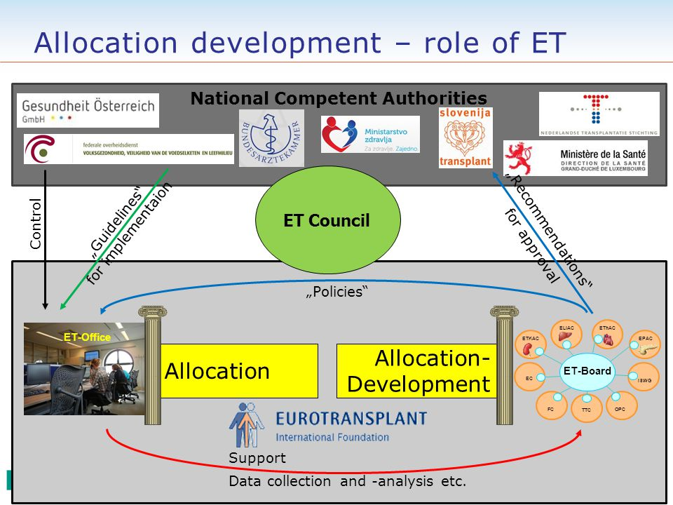 "National Competent Authorities Allocation development – role of ET ET-Board EC ISWG OPC ETKAC ELIAC EThAC EPAC FC TTC ET Council ET-Office ""Recommendations for approval ""Guidelines for implementaion ""Policies Control Support Data collection and -analysis etc."