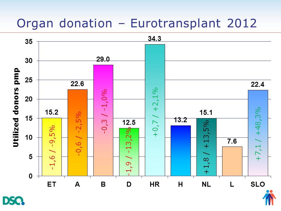 Organ donation – Eurotransplant 2012 -0,3 / -1,0% -1,9 / -13,2% +0,7 / +2,1% +1,8 / +13,5% +7,1 / +48,3%
