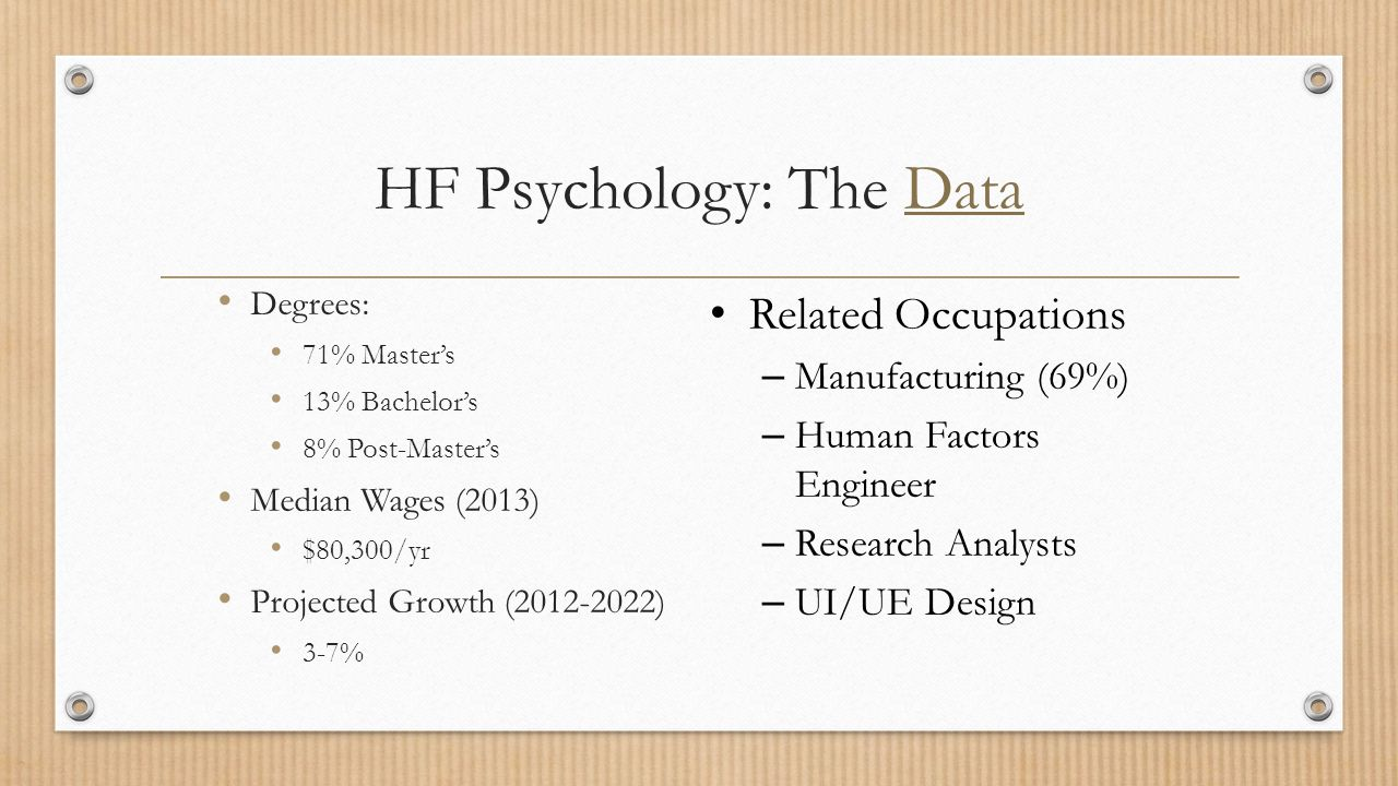 HF Psychology: The DataData Degrees: 71% Master's 13% Bachelor's 8% Post-Master's Median Wages (2013) $80,300/yr Projected Growth (2012-2022) 3-7% Related Occupations – Manufacturing (69%) – Human Factors Engineer – Research Analysts – UI/UE Design