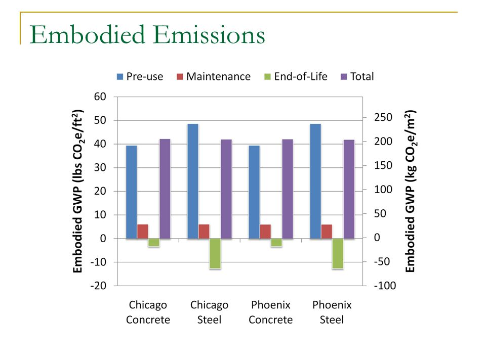 Embodied Emissions