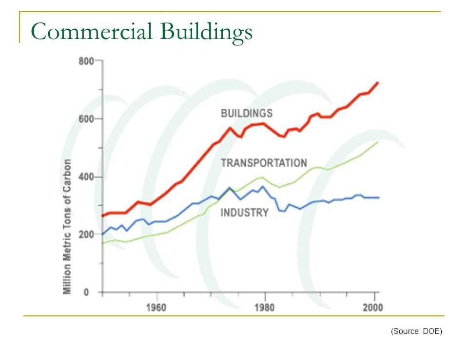 Commercial Buildings (Source: DOE)
