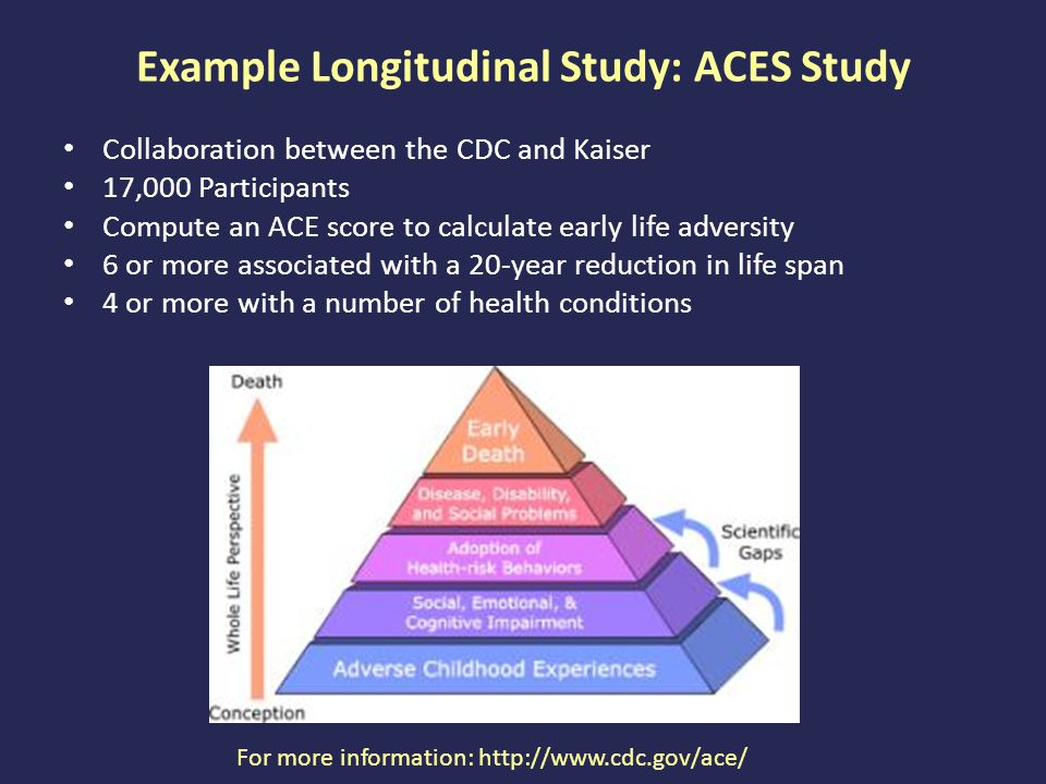 Example Longitudinal Study: ACES Study Collaboration between the CDC and Kaiser 17,000 Participants Compute an ACE score to calculate early life adversity 6 or more associated with a 20-year reduction in life span 4 or more with a number of health conditions For more information: http://www.cdc.gov/ace/