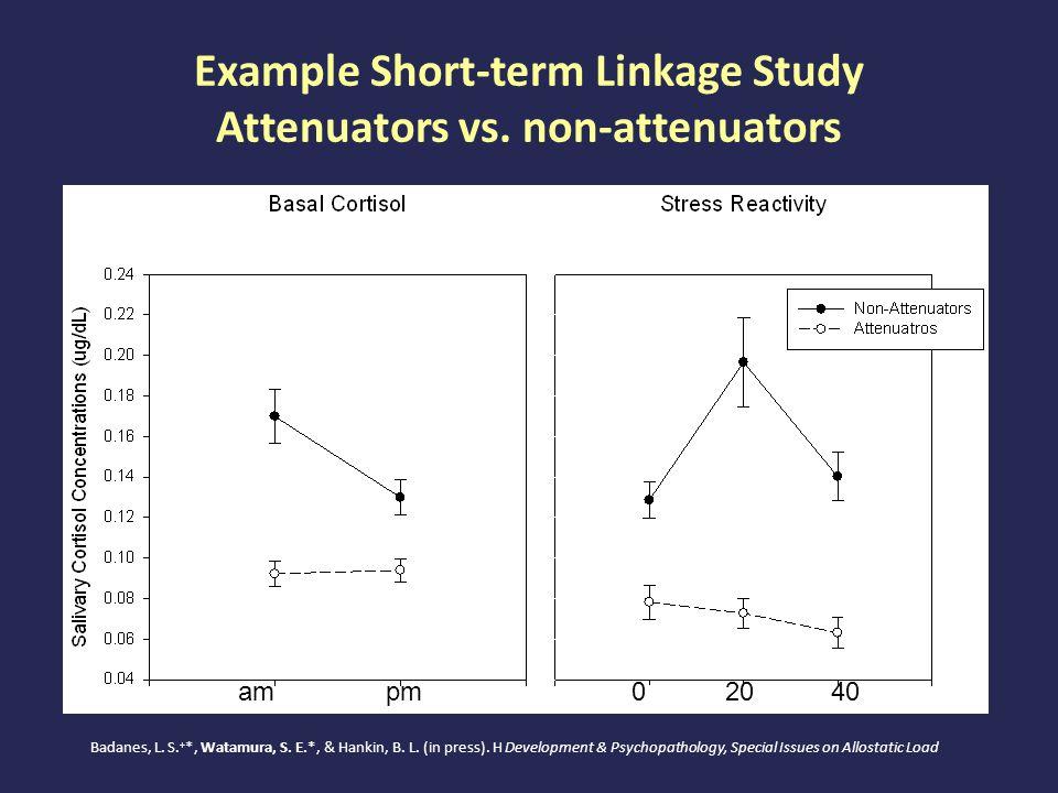 Example Short-term Linkage Study Attenuators vs. non-attenuators am pm 02040 Badanes, L. S. + *, Watamura, S. E.*, & Hankin, B. L. (in press). H Devel