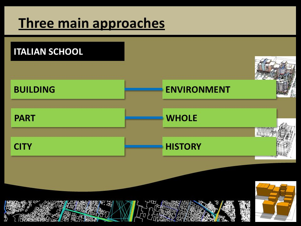 Three main approaches ITALIAN SCHOOL BUILDING ENVIRONMENT PART WHOLE CITY HISTORY