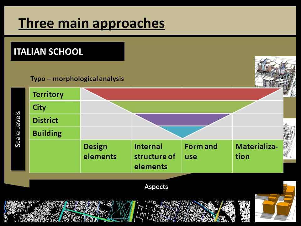 Three main approaches ITALIAN SCHOOL Territory City District Building Design elements Internal structure of elements Form and use Materializa- tion Aspects Scale Levels Typo – morphological analysis