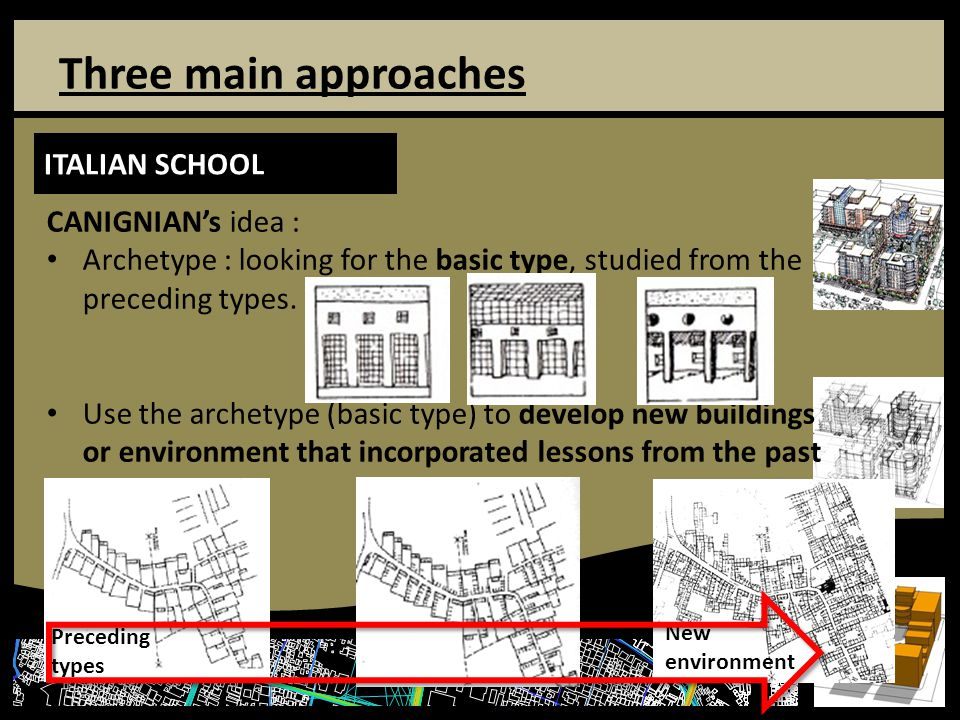 Three main approaches ITALIAN SCHOOL CANIGNIAN's idea : Archetype : looking for the basic type, studied from the preceding types.