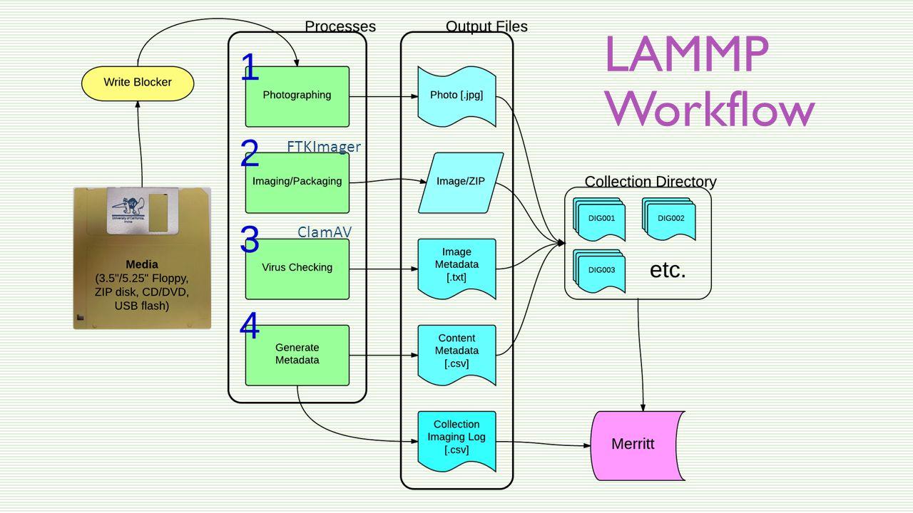 LAMMP Workflow ClamAV FTKImager