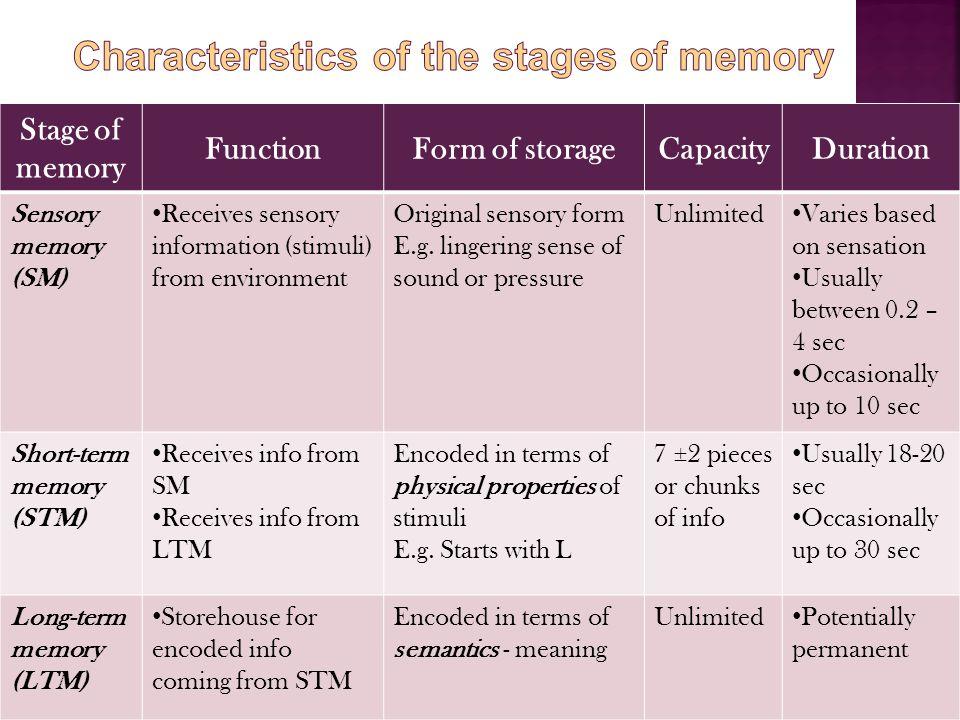 Stage of memory FunctionForm of storageCapacityDuration Sensory memory (SM) Receives sensory information (stimuli) from environment Original sensory form E.g.