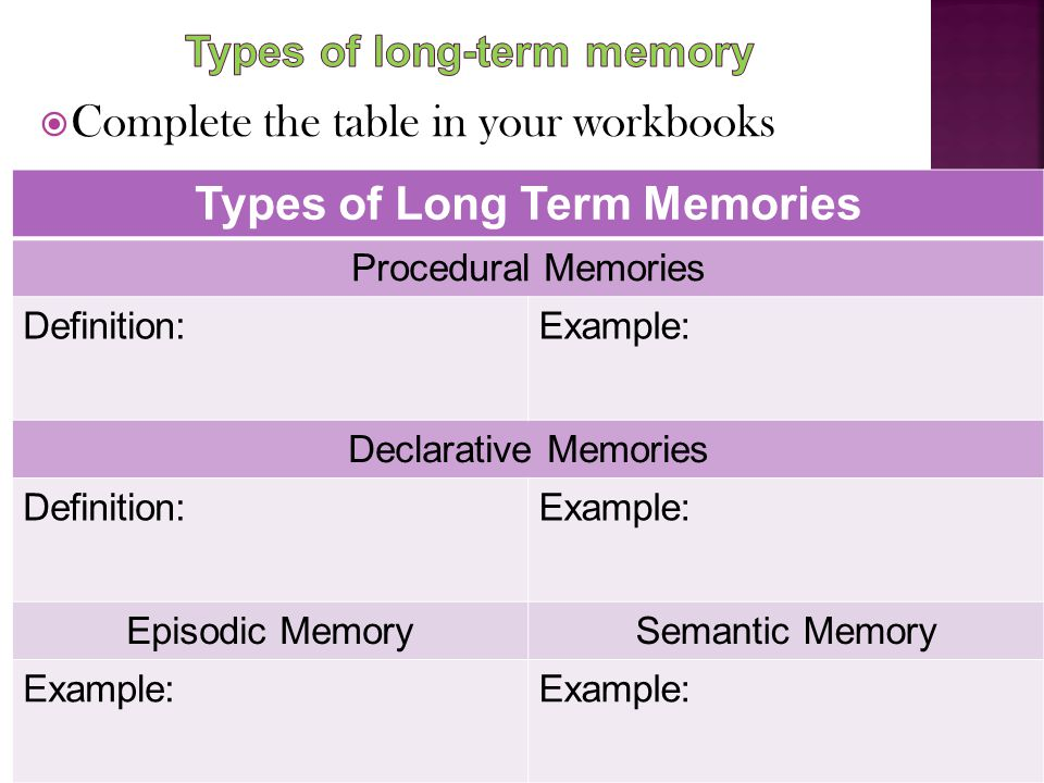  Complete the table in your workbooks Types of Long Term Memories Procedural Memories Definition:Example: Declarative Memories Definition:Example: Ep