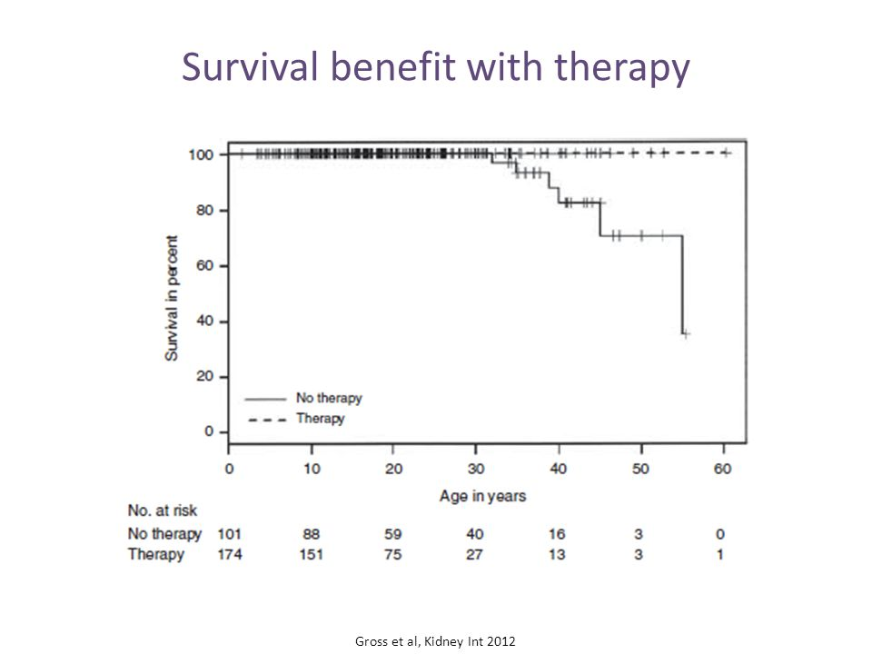 Survival benefit with therapy Gross et al, Kidney Int 2012