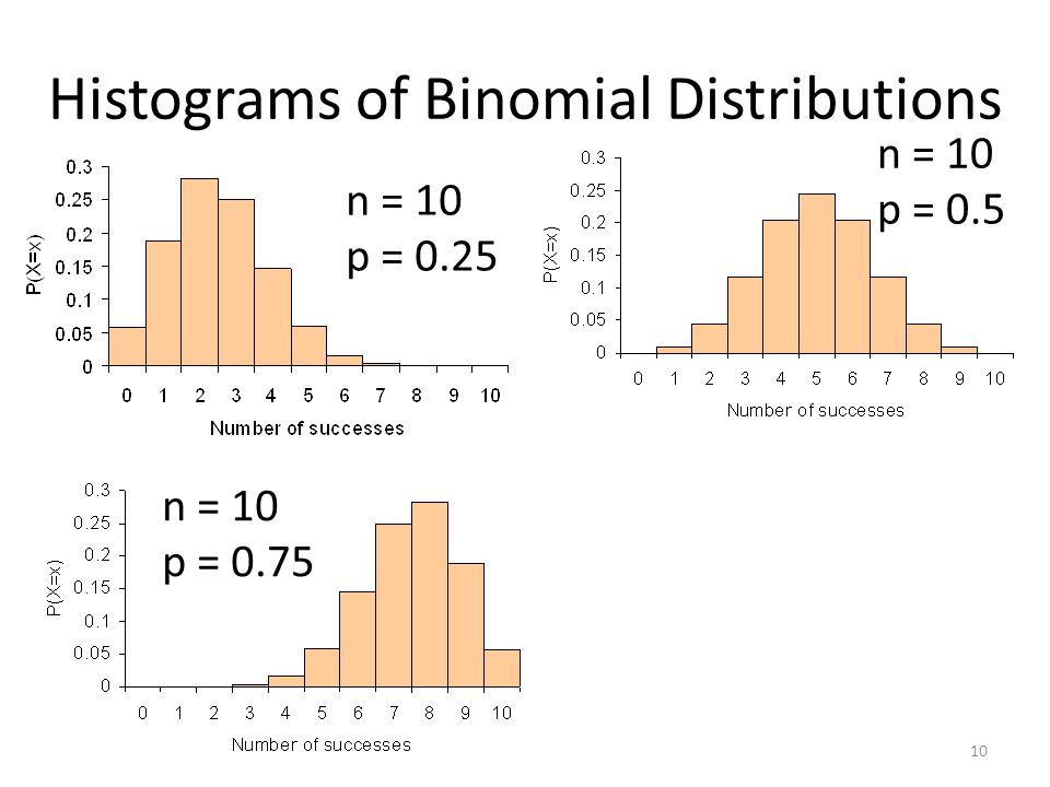 Histograms of Binomial Distributions n = 10 p = 0.75 n = 10 p = 0.5 n = 10 p = 0.25 10