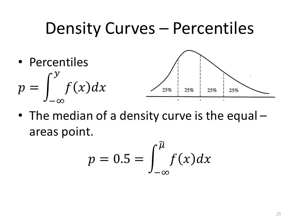 Density Curves – Percentiles 25