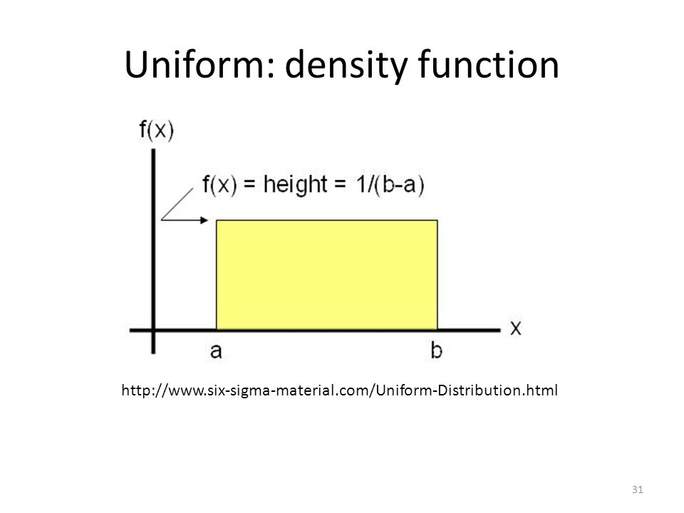 Uniform: density function http://www.six-sigma-material.com/Uniform-Distribution.html 31
