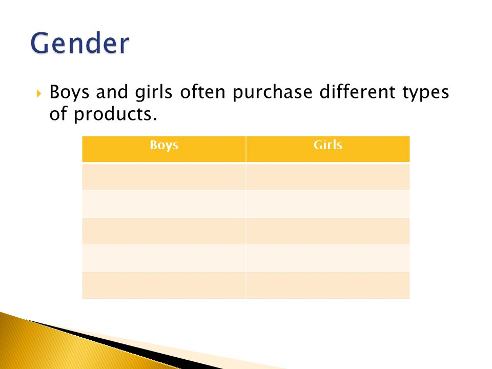  Boys and girls often purchase different types of products. BoysGirls