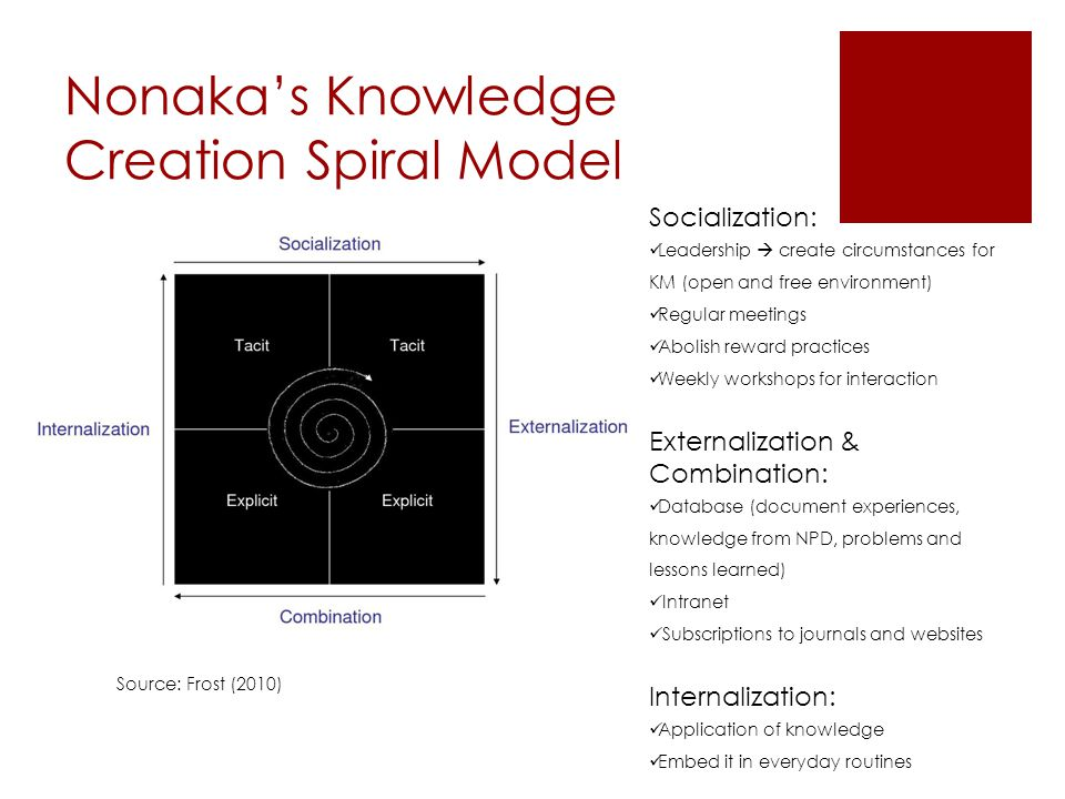 Nonaka's Knowledge Creation Spiral Model Source: Frost (2010) Socialization: Leadership  create circumstances for KM (open and free environment) Regular meetings Abolish reward practices Weekly workshops for interaction Externalization & Combination: Database (document experiences, knowledge from NPD, problems and lessons learned) Intranet Subscriptions to journals and websites Internalization: Application of knowledge Embed it in everyday routines