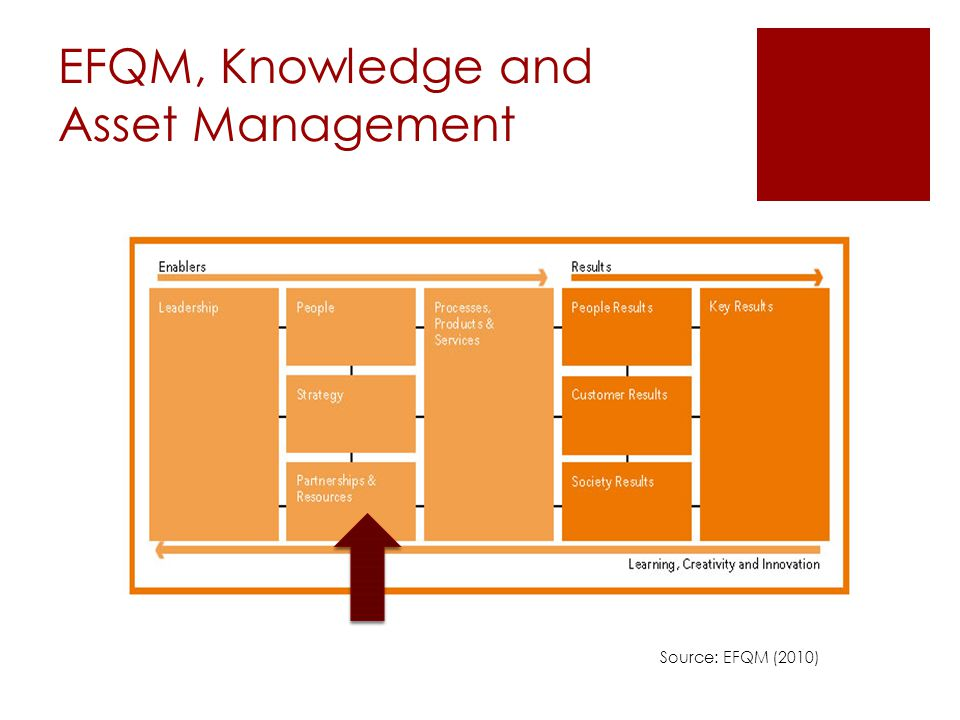 Criterion 4: Partnerships & Resources  4c Buildings, equipment, materials and natural resources are managed in a sustainable way  4e Information and knowledge are managed to support effective decision making and to build the organisation's capability (EFQM, 2010)