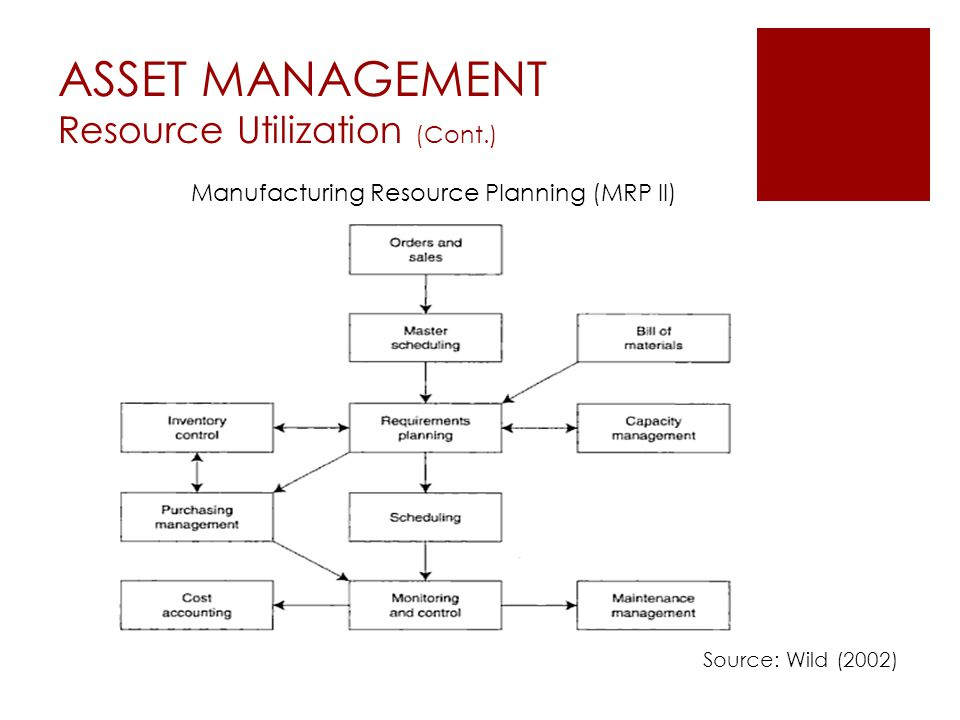 ASSET MANAGEMENT Resource Utilization (Cont.) Source: Wild (2002) Manufacturing Resource Planning (MRP II)