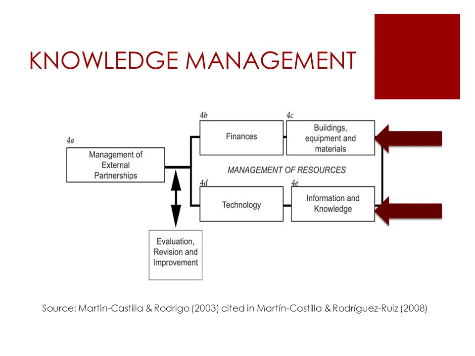 KNOWLEDGE MANAGEMENT Source: Martin-Castilla & Rodrigo (2003) cited in Martín-Castilla & Rodríguez-Ruiz (2008)