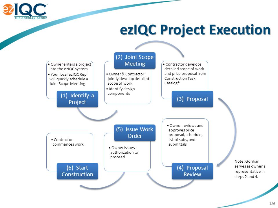 19 ezIQC Project Execution Owner enters a project into the ezIQC system Your local ezIQC Rep will quickly schedule a Joint Scope Meeting (1) Identify a Project Owner & Contractor jointly develop detailed scope of work Identify design components (2) Joint Scope Meeting Contractor develops detailed scope of work and price proposal from Construction Task Catalog® (3) Proposal Contractor commences work (6) Start Construction Owner issues authorization to proceed (5) Issue Work Order Owner reviews and approves price proposal, schedule, list of subs, and submittals (4) Proposal Review Note: Gordian serves as owner's representative in steps 2 and 4.
