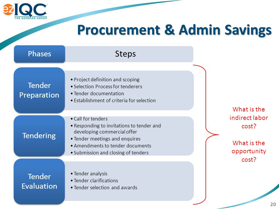 20 Procurement & Admin Savings What is the indirect labor cost? What is the opportunity cost? Project definition and scoping Selection Process for ten