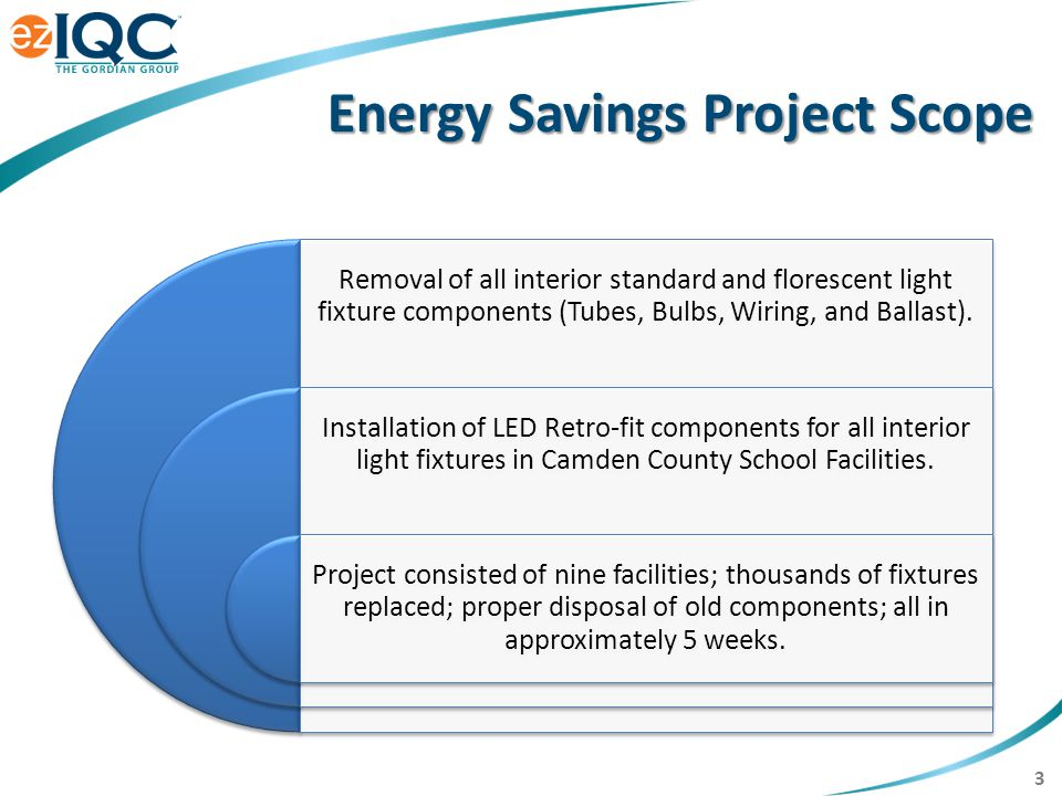 14 Additional Savings Materials Costs, LED lifespan 8-10 years Maintenance Staff Labor Changing out Ballast & Light Tubes Cooling Costs, no more Ballast Georgia Power Rebate Check $163,000 Federal Tax Credit IRS-179D