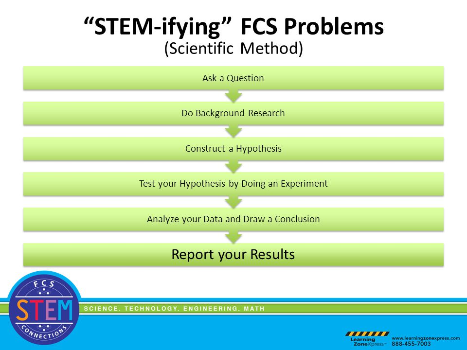 Report your Results Analyze your Data and Draw a Conclusion Test your Hypothesis by Doing an Experiment Construct a Hypothesis Do Background Research Ask a Question STEM-ifying FCS Problems (Scientific Method)