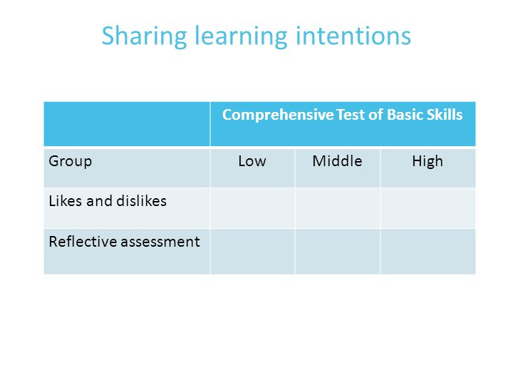 Sharing learning intentions Comprehensive Test of Basic Skills GroupLowMiddleHigh Likes and dislikes Reflective assessment