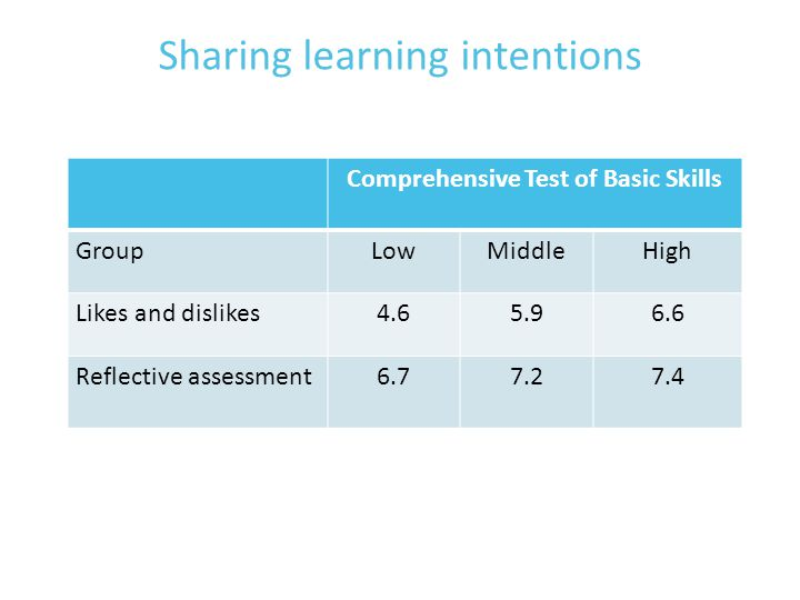 Sharing learning intentions Comprehensive Test of Basic Skills GroupLowMiddleHigh Likes and dislikes4.65.96.6 Reflective assessment6.77.27.4
