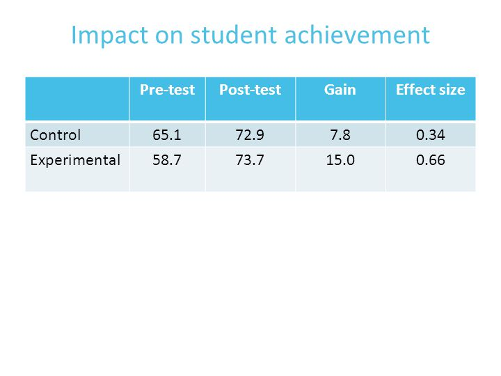 Impact on student achievement Pre-testPost-testGainEffect size Control65.172.97.80.34 Experimental58.773.715.00.66
