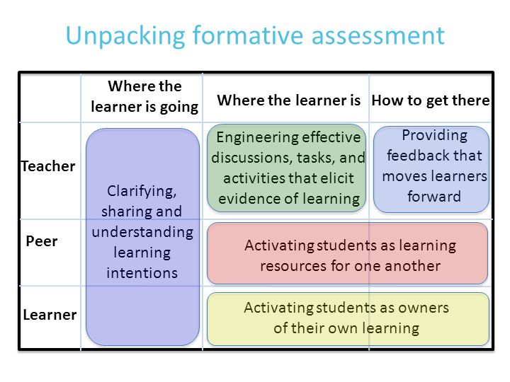 Unpacking formative assessment Where the learner is going Where the learner is How to get there Teacher Peer Learner Clarifying, sharing and understanding learning intentions Engineering effective discussions, tasks, and activities that elicit evidence of learning Providing feedback that moves learners forward Activating students as learning resources for one another Activating students as owners of their own learning