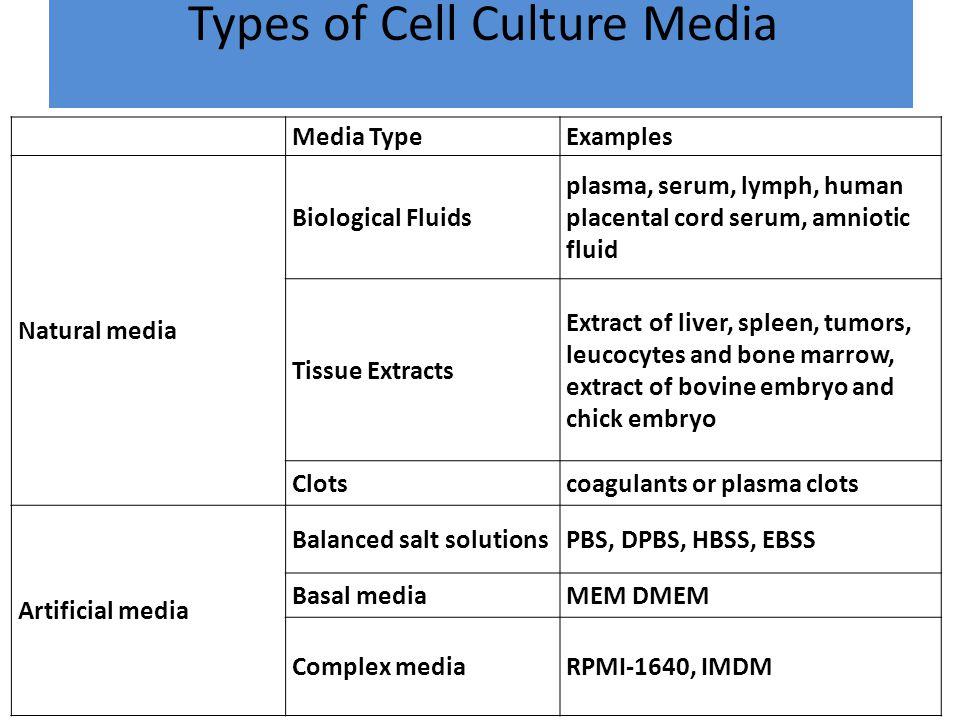 Types of Cell Culture Media Media TypeExamples Natural media Biological Fluids plasma, serum, lymph, human placental cord serum, amniotic fluid Tissue