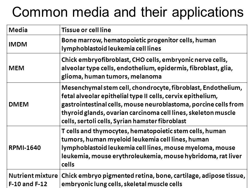 Common media and their applications MediaTissue or cell line IMDM Bone marrow, hematopoietic progenitor cells, human lymphoblastoid leukemia cell line
