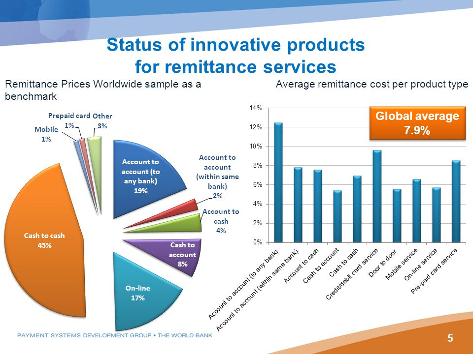 5 Status of innovative products for remittance services Remittance Prices Worldwide sample as a benchmark Average remittance cost per product type Global average 7.9%