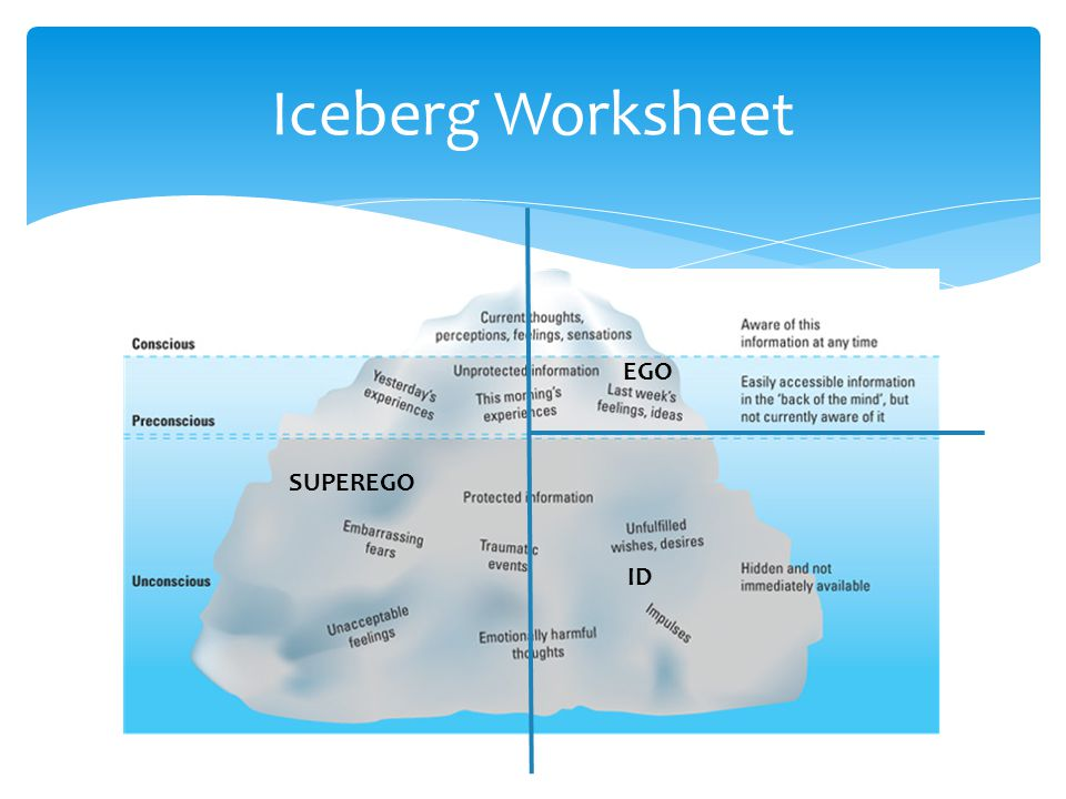 Iceberg Worksheet EGO ID SUPEREGO